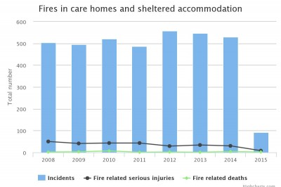 Fires in care homes and sheltered accommodation