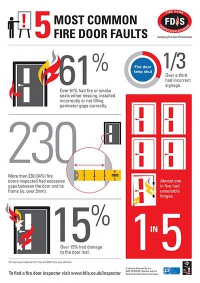 Fire Door statistics infographic