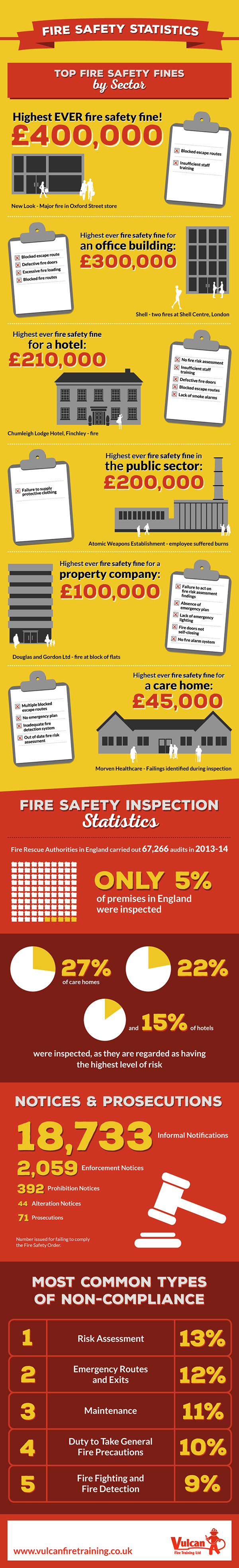 Fire Safety Statistics from Vulcan Fire Training